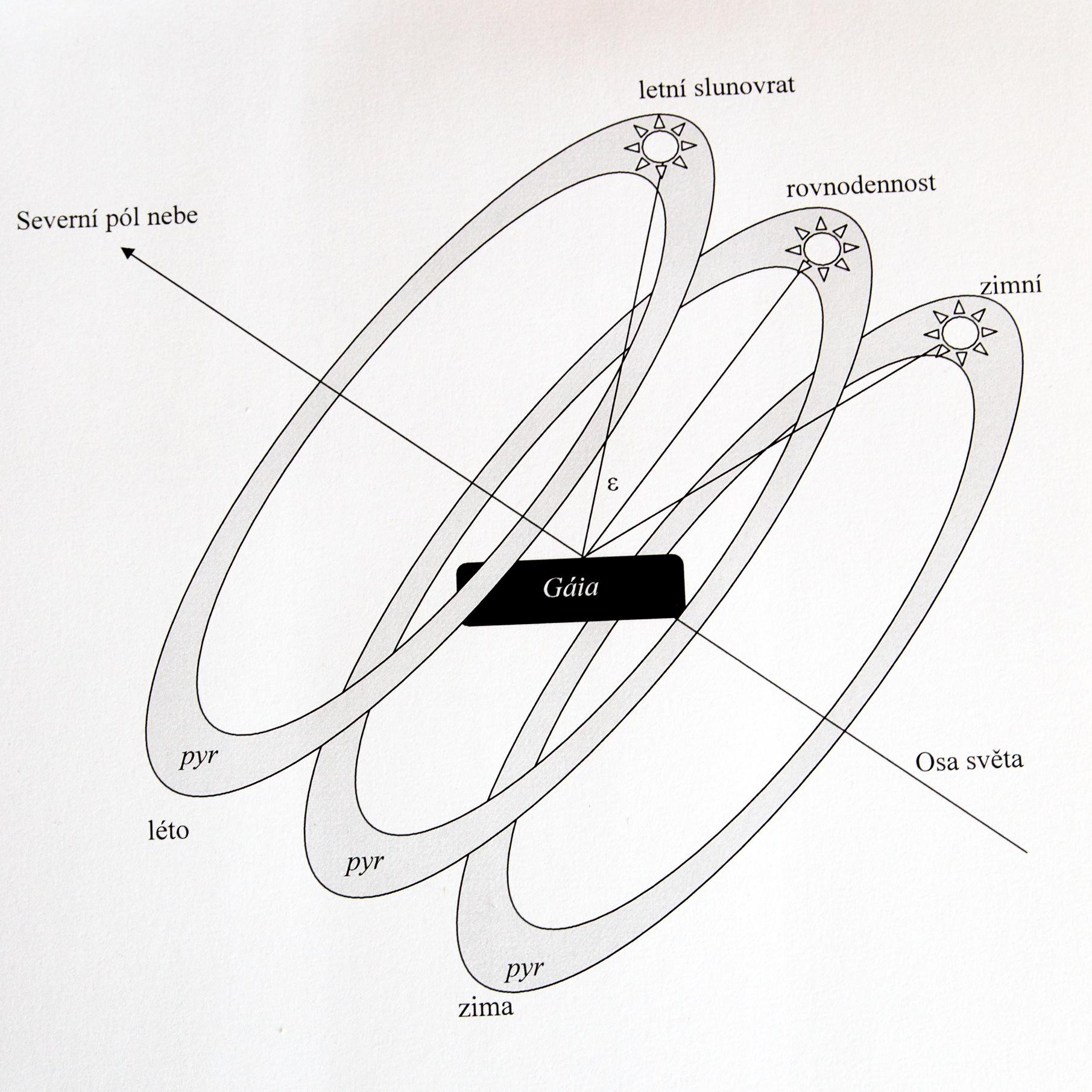 Schéma Anaximandrova modelu vztahů Slunce a Země. Kredit: Dirk Couprie a Z. Kratochvíl v Mezi mořem a nebem, 2010, s. 236.