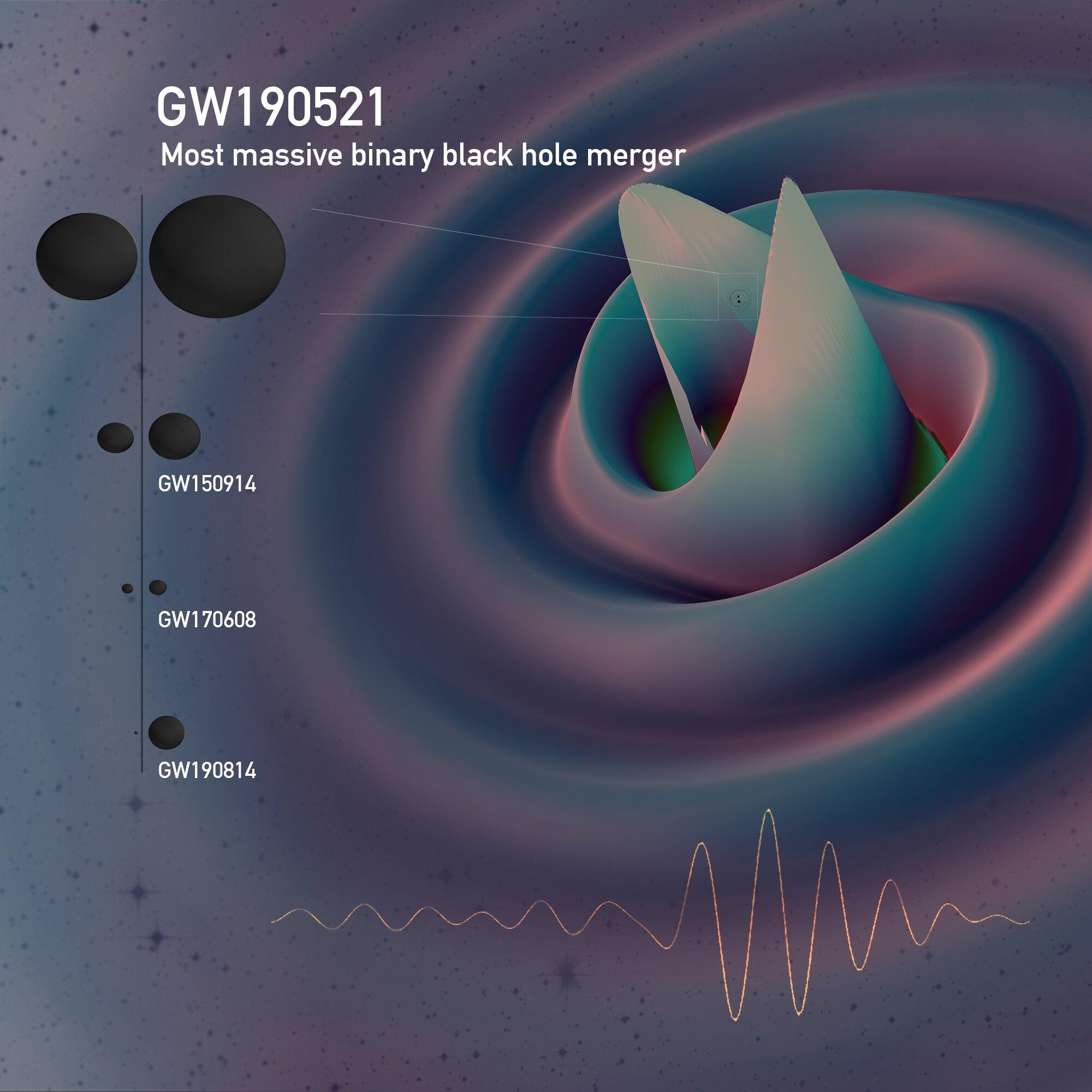 Nejmasivnější gravitační událost. Kredit: D. Ferguson, K. Jani, D. Shoemaker, P. Laguna, Georgia Tech, MAYA Collaboration).