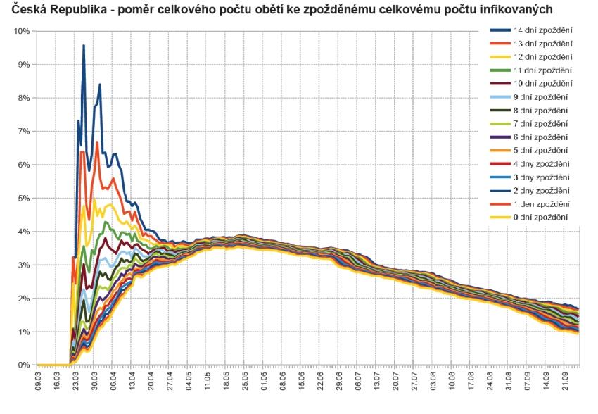 Poměr celkového počtu obětí ku zpožděnému celkovému počtu infikovaných, který umožňuje do jisté míry odhadnout smrtnost nemoci COVID-19 (graf zpracoval P. Brož).