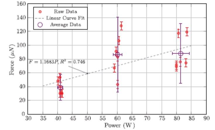 Zobrazení výsledků všech měření v grafu závislosti tahu na výkonu, červené body s vyznačením nejistot měření ukazují jednotlivá měření. Černý kroužek s nejistotami ukazuje střední hodnotu, v tomto případy jsou ukázány ne