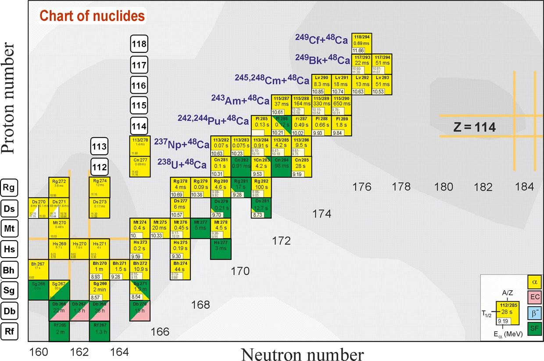 Mapa v současnosti známých izotopů supertěžkých prvků a reakce, ve kterých se produkují v horké fúzi. Izotopy produkované ve studené fúzi jsou úplně nalevo. Napravo jsou vyznačena pravděpodobná magická čísla. Čím tmavší je