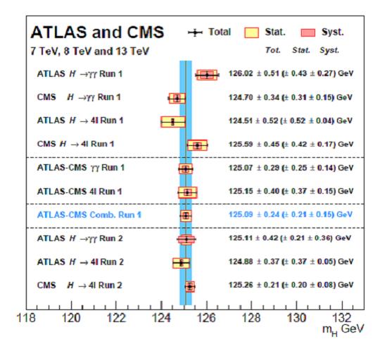 Analýza měření hmotnosti higgse v rozpadech na dva fotony gama a dva bosony Z.