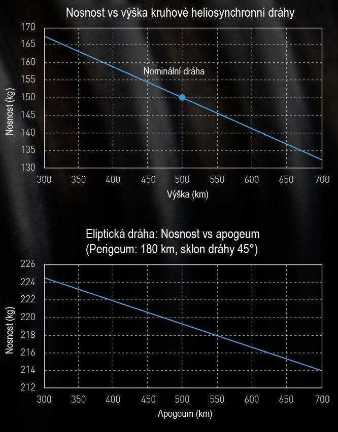 Graf nosnosti rakety Electron na různé dráhy. Zdroj: http://spaceflight101.com/. Překlad: Autor