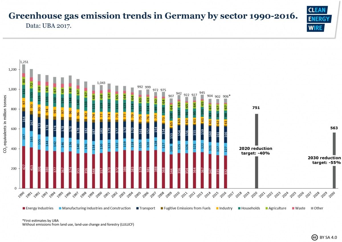 Úspěšnost Energiewende z pohledu emisí oxidu uhličitého. Od jejího začátku v roce 2000 za patnáct let se podařilo emise oxidu uhličitého snížit pouze o 13 %. To znamená, že ročně se snižovalo průměrně o méně než 1 %. Pro srovnání lze uvést, že během