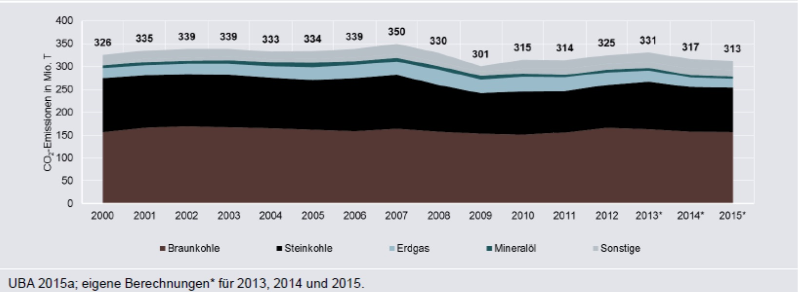 Průběh Energiewende z hlediska emisí oxidu uhličitého v sektoru výroby elektřiny. Zde je vidět, že během patnácti let jejího průběhu zůstaly emise stejné v mezích fluktuací daných průběhem zimy a ekonomického cyklu. Pro srovnání lze uvést, že v zemíc
