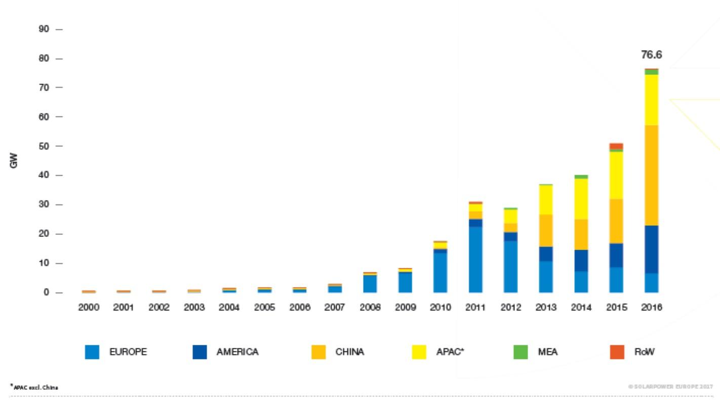 Roční přírůstky výkonu z nových instalací ve světě. Je vidět, že Evropa už má maximum za sebou, ale ve světě roční instalace významně rostou. (Zdroj Solarpower Europe).