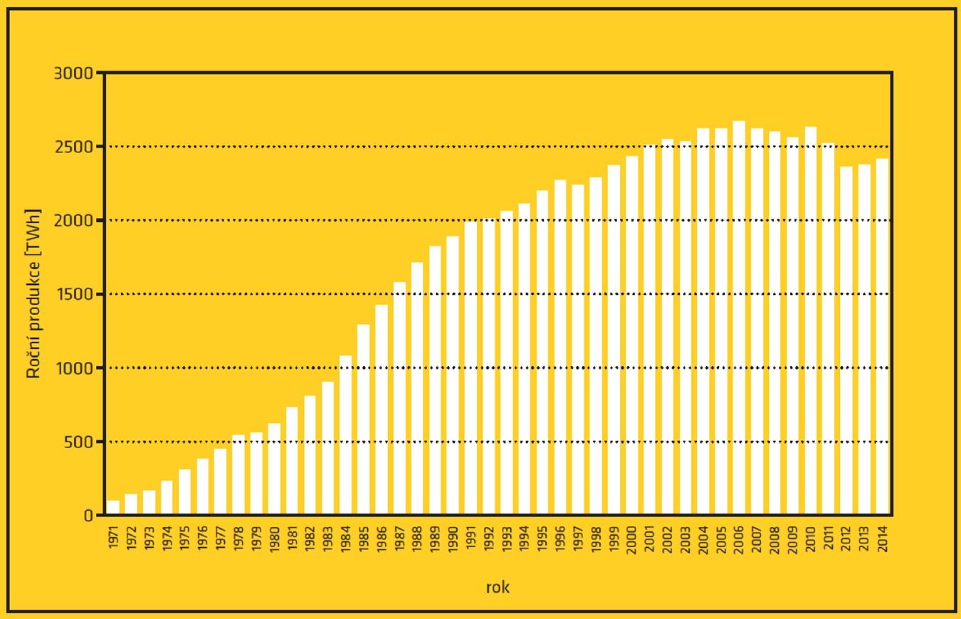Vývoj roční produkce elektrické energie v jaderných zdrojích. Zlom v jejím růstu, který nastal na přelomu osmdesátých a devadesátých let byl dominantně výsledkem intenzivní velmi úspěšné kampaně protijaderných aktivistických s