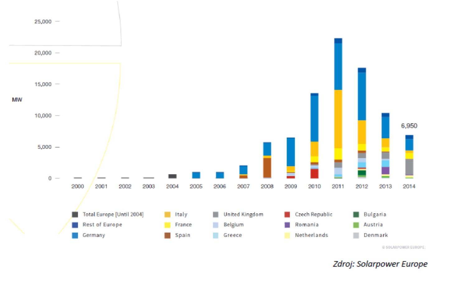 Roční nově instalovaný výkon fotovoltaických elektráren má v Evropě za sebou maximum v letech 2010 až 2012. Vývoj tehdy udávalo hlavně Německo a Itálie. Nyní se situace po poklesu stabilizovala. V roce 2015 bylo instalováno 8 GWp, v roce 2016 pak 6,7