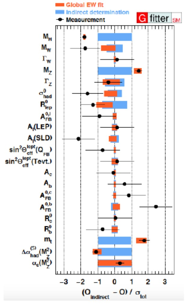 Současný stav našich znalostí parametrů Standardního modelu (převzato ze souhrnné prezentace Vincenza Vagnoniho v Moriondu).