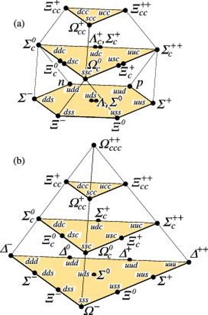 Baryony v základním stavu založené na SU(4) multipletech z kvarků u, d, s a c. Nahoře je multiplet baryonů se spinem ?, kdy je orientace spinu jednotlivých kvarků opačná. Dole pak případ, kdy je orientace spinů kvarků stejná a celkový spin baryonu je