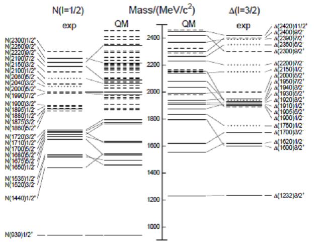 Excitované stavy nukleonů (proton nebo neutron), označované jako N rezonance, a baryonů Delta, označované jako ? rezonance. Srovnání experimentálních hodnot jejich klidových energií a výpočtu pomocí kvantové chromodynamiky a kvarkového modelu. (Zdroj