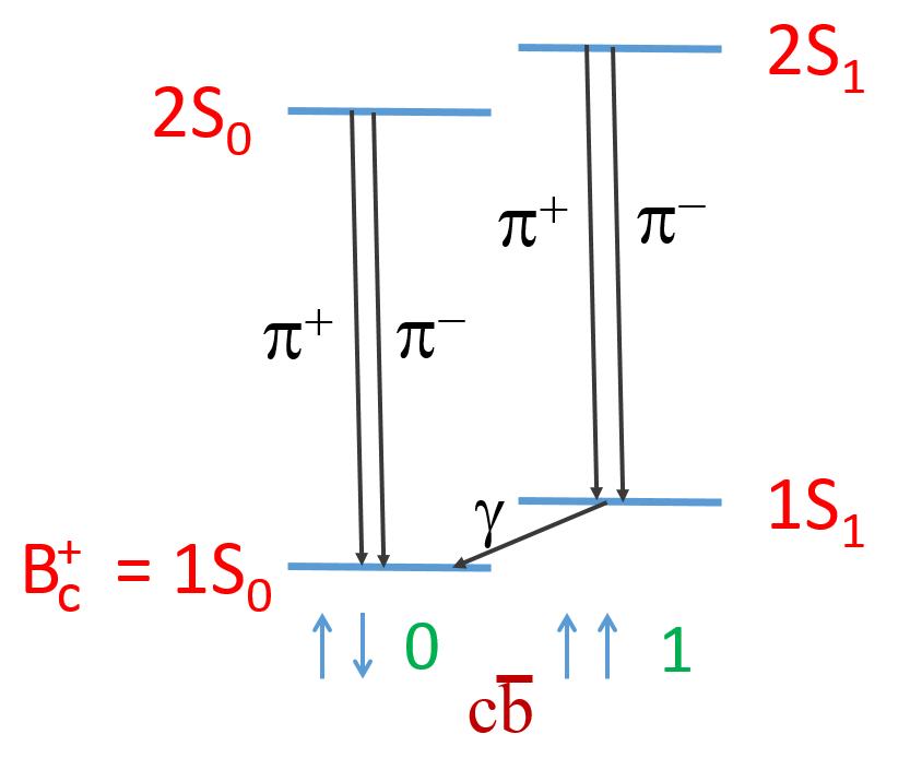 Schéma excitovaných stavů mezonu Bc