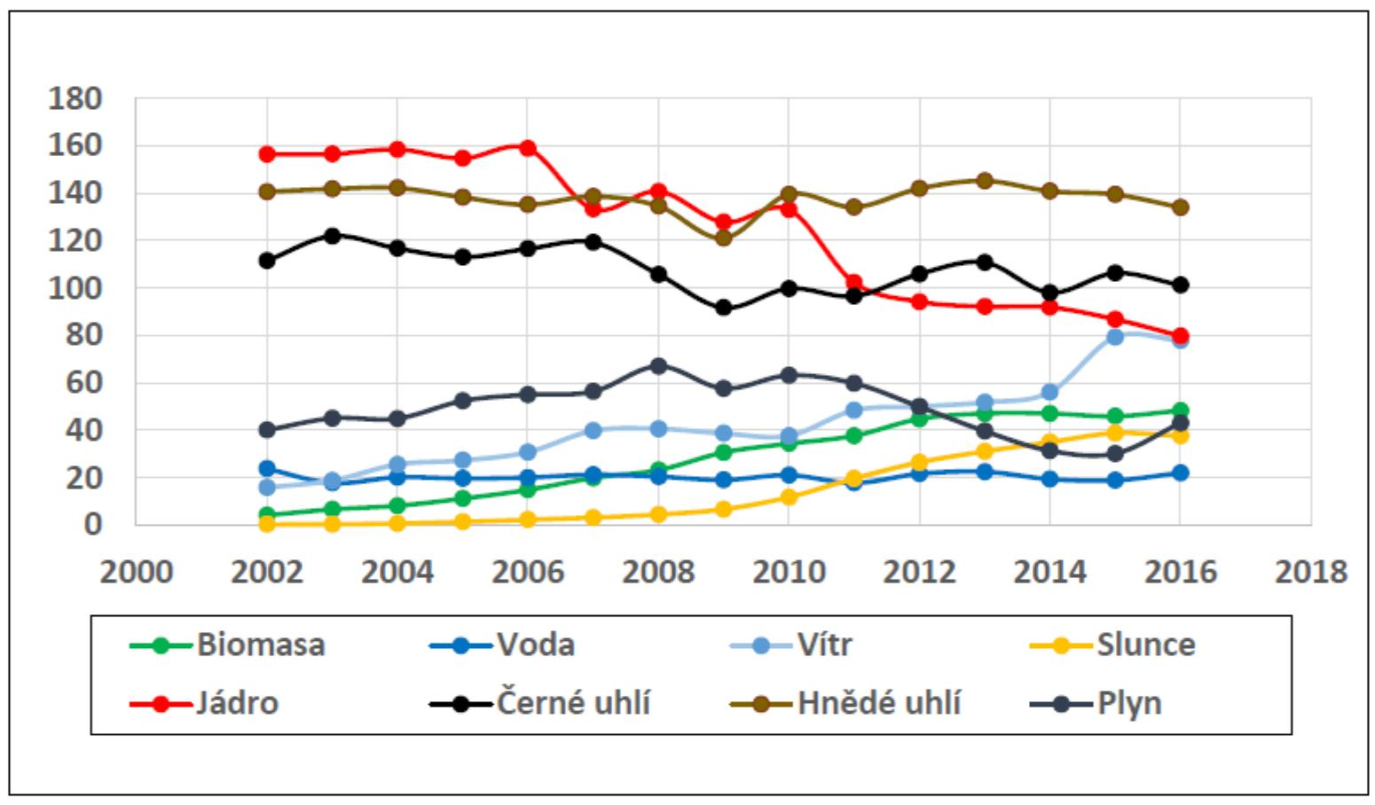 Dosavadní průběh německé Energiewende. Roční výroba různých zdrojů elektřiny v Terawatthodinách v jednotlivých letech. Data převzata z Fraunhofer ISE (https://www.energy-charts.de/energy.htm).