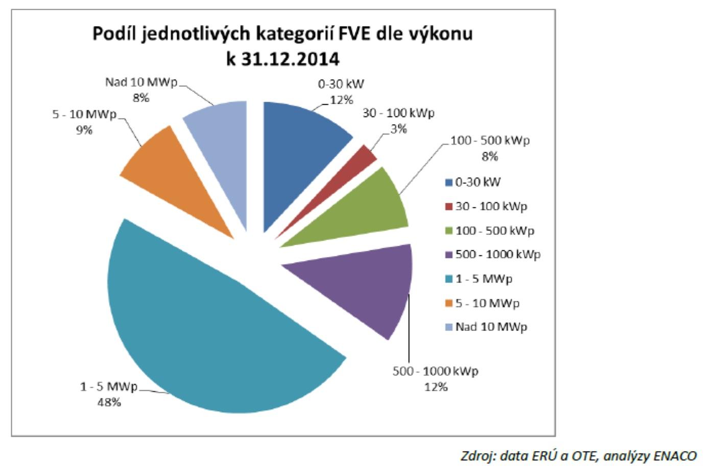 Podíl instalací s různým výkonem na celkovém instalovaném výkonu v  České republice