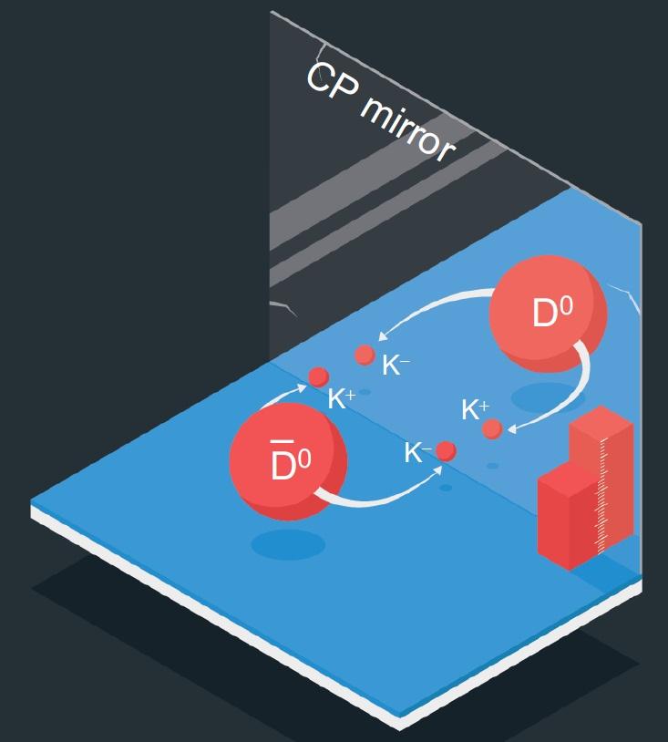 Poprvé bylo pozorováno narušení CP-symetrie i u mezonů a antimezonů D0.