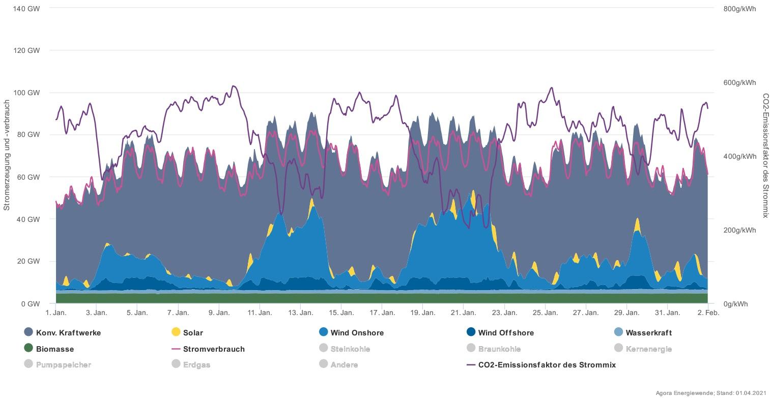 Letošní leden v německé elektroenergetice ukazuje, že náhrada klasických zdrojů (šedá barva) bude opravdu náročná a nelze ji postavit pouze na fotovoltaice a větru (zdroj Agorametr).