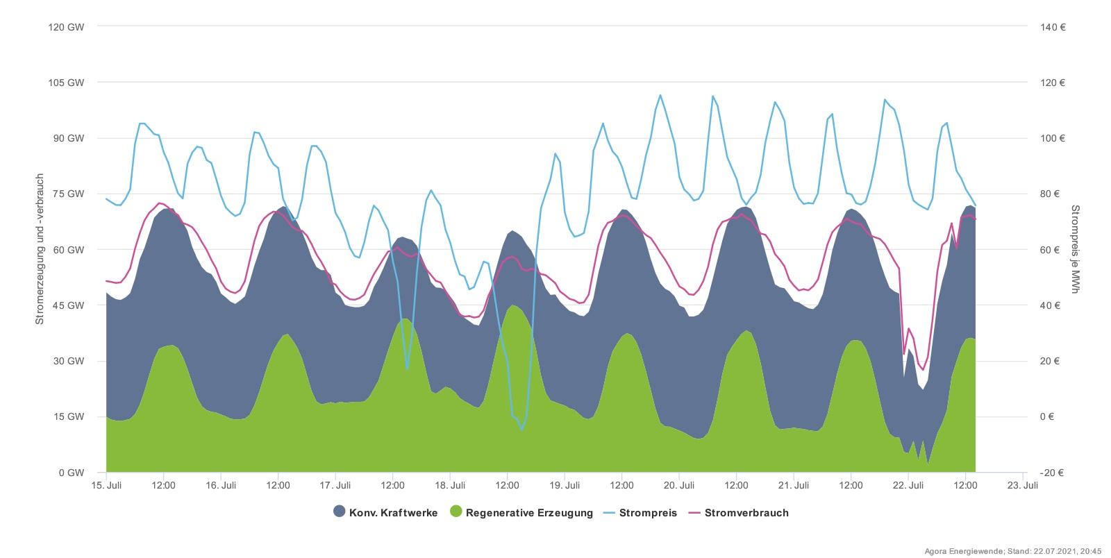 Situaci, ke které vede vysoká cena emisních povolenek a plynu z cenou elektřiny je vidět na příkladu Německa, které však vytváří cenu i u nás. Poslední týden ukazuje situaci při ideálních podmínkách pro fotovoltaiku. Při víkendové malé spotřebě se si