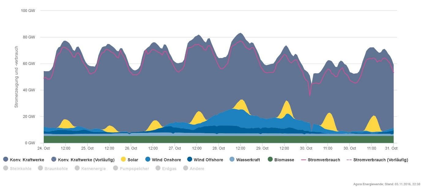 Charakteristický průběh produkce elektřiny v Německu v jednom týdnu, jak je možné ji zobrazit na serveru Agorameter (zelená je biomasa, nejsvětleji modrá je voda, nejtmavší modrá jsou větrníky v pobřežních vodách a méně tmavá m