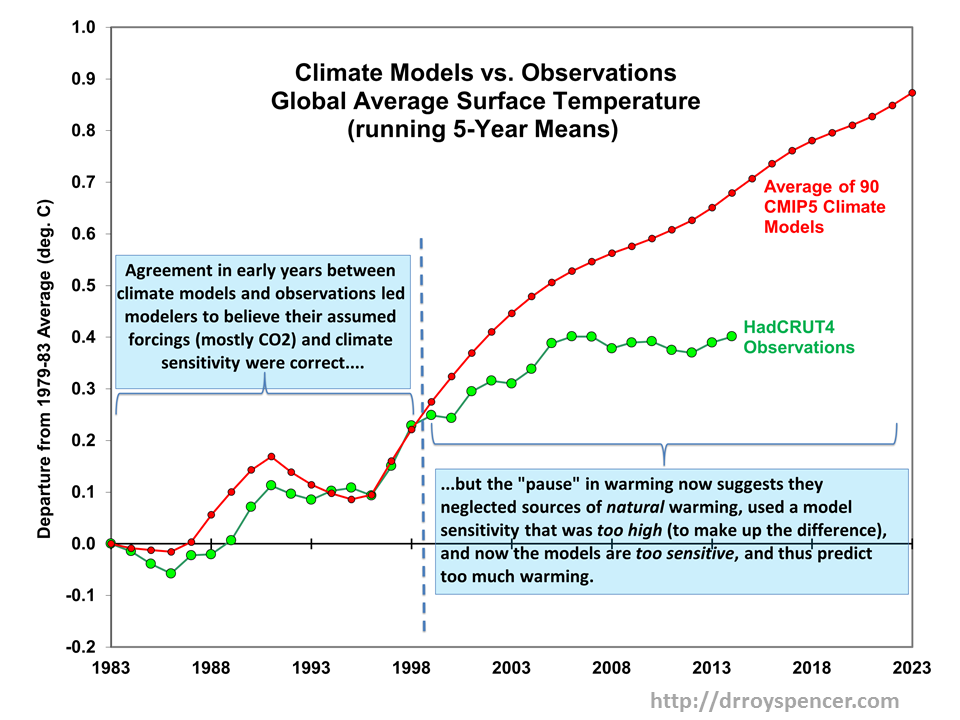 Červená křivka je předpověď podle modelů (průměr ze všech modelů CMIP-5). Zeleně jsou pozorování podle Britských vědců (HadCRUT4). Podle satelitů se ovšem oteplilo ještě méně.