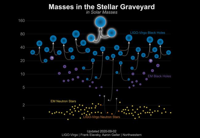 Přehled hmotností dosud pozorovaných černých děr zaznamenaných pomocí detekce gravitačních vln (modré značky), pomocí pozorování dvojhvězdných systémů s využitím elektromagnetického záření (fialové). Přehled hmotností neutronových hvězd pozorovaných