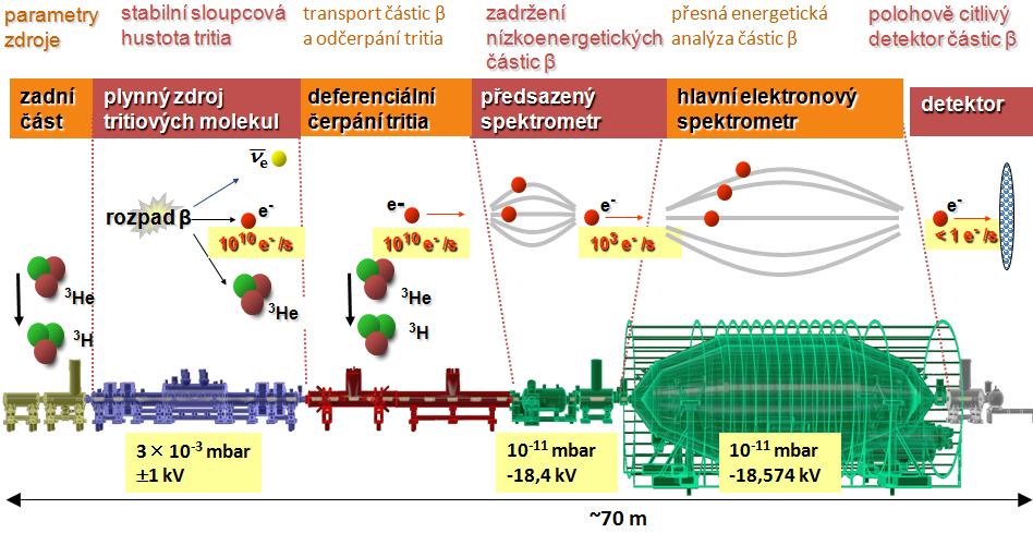 Schéma zařízení KATRIN. Různými barvami jsou vyznačeny jeho hlavní části: diagnostická sekce v zadní části, kryogenní zdroj plynného tritia s 500 senzory, sekce diferenciálního čerpání tritia, předsazený elektrostatický spektrometr elektronů, hlavní