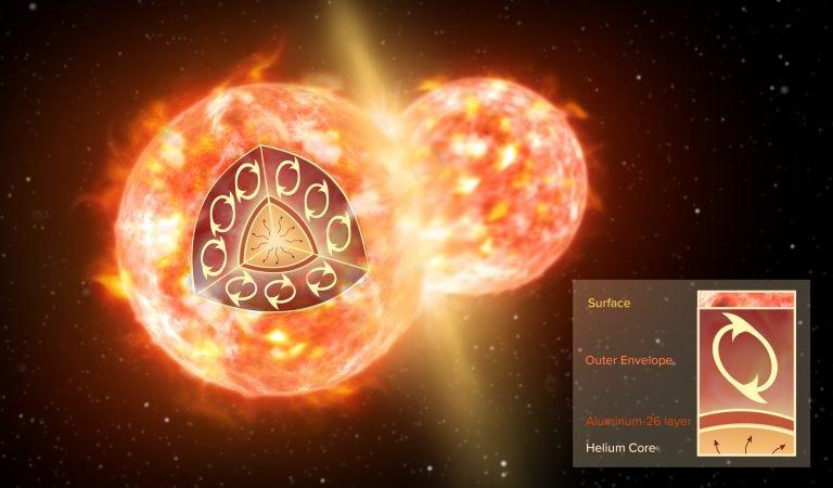 Povedená vesmírná dvojice CK Vulpeculae. Kredit: NRAO/AUI/NSF; S. Dagnello.