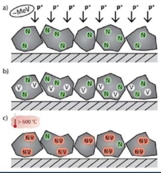 V nanodiamantů modifikovaných příměsí dusíku se ozářením vytvoří dusíkové vakance a po ohřevu na teplotu vyšší než 600°C v nich vzniknou fluorescenční centra (zdroj ÚJF).