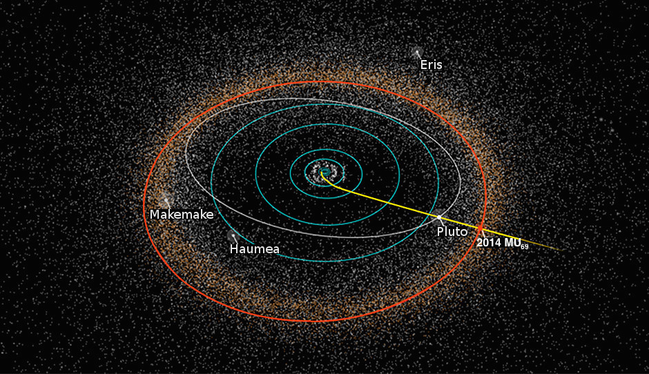 Dráha New Horizons (žlutě) protínající dráhy svých průletových cílů: Pluta a 2014 MU69 (bíle a červeně). Pro představu ukázány i dráhy plynných a ledových obrů (modře) a polohy několika dalších kuiperovských trpasličích p
