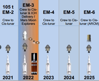 Uvažované nejbližší termíny startů. Zdroj: http://www.nasaspaceflight.com/