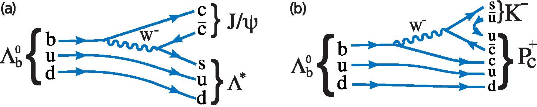 Rozpad baryonu ?b0 může proběhnout i za vzniku pentakvarku Pc+