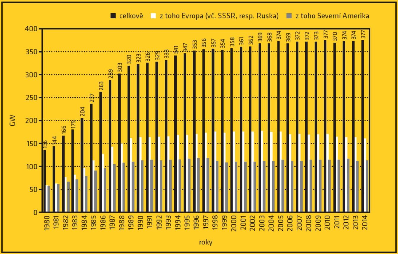 Vývoj počtu jaderných bloků (zdroj Fukušima I poté).