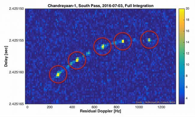 Zachycení dráhy měsíční družice Čandraján-1 nad jižním měsíčním pólem pomocí radioteleskopu NASA (zdroj NASA/JPL-Caltech).