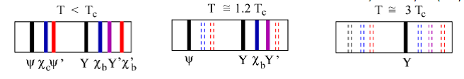 Změny v produkci těžkých kvarkonií v závislosti na teplotě. Kritická teplota Tc je hraniční pro tvorbu kvark-gluonového plazmatu.