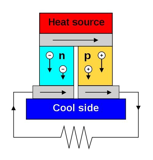 Diagram termoelektrického generátoru. Kredit: Ken Brazier / Wikimedia Commons.