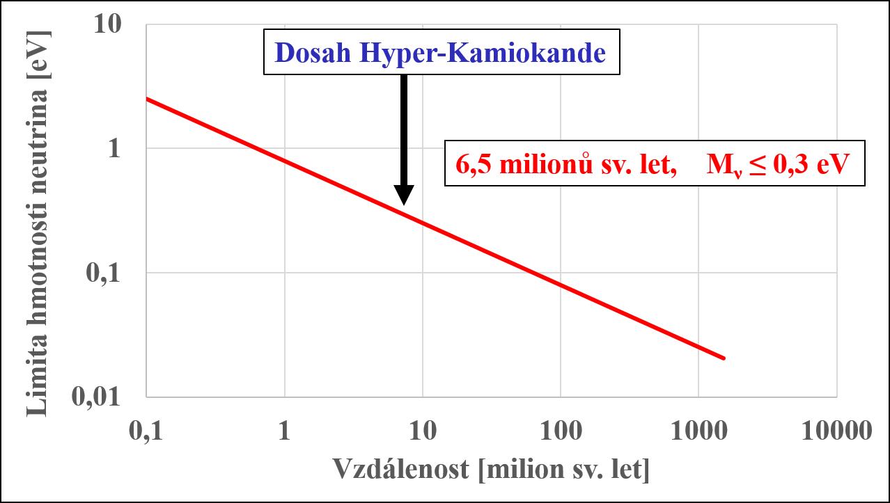 Limita na určení hmotnosti neutrina v závislostí na vzdálenosti supernovy, která je vyzářila. Předpokládá se detekce neutrin s energií 1 MeV a nejistota v čase vyzáření neutrin a gravitačních vln okolo 10 s.