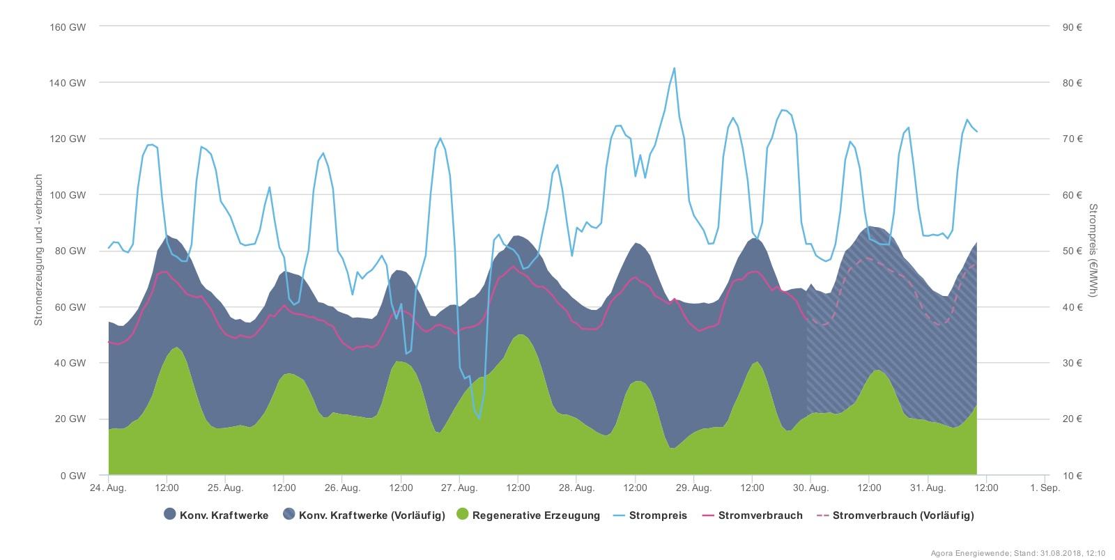Cena elektřiny se na německém trhu pohybovala v téměř celém minulém týdnu nad hodnotou 50  EUR/MWh a dosahovala hodnot až přes 70 EUR/MWh. Jedinou výjimkou byly krátká období zlepšení větrných podmínek a jejich souběhu se svitem slunce.