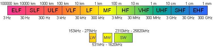 Jednotlivá pásma komunikačních frekvencí. Zdroj: https://sidstation.loudet.org/