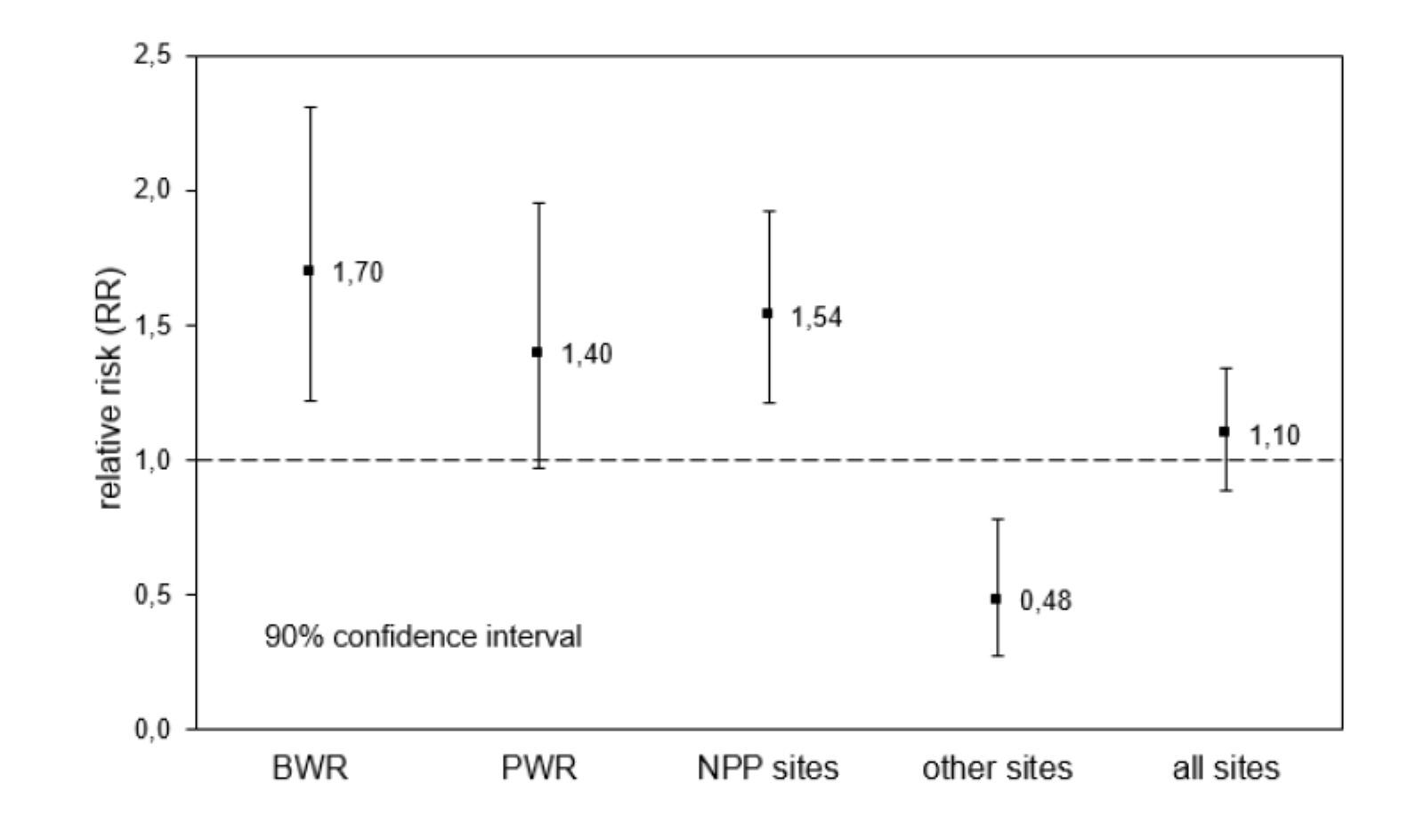 Relativní srovnání rizika rakoviny u dětí do pěti let ve vzdálenosti do pěti kilometrů od elektrárny a ve vzdálenosti větší. Srovnává se situace v okolí varných reaktorů (BWR), tlakovodních reaktorů (PWR), všech jaderných elekt
