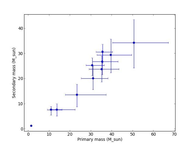 Hmotnosti jedné (osa X) a druhé (osa Y) složky binárního objektu, systém z nejmenšími hmotnostmi jsou neutronové hvězdy (zdroj GWOSC).