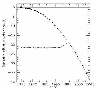 Výsledek přesných měření zkracování oběžné periody pulzaru PSR 1913+16