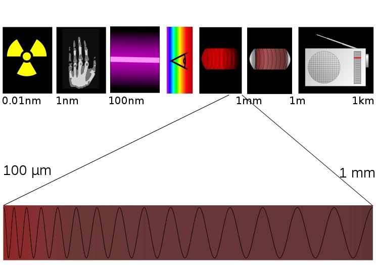 Terahertzové záření. Kredi: Tatoute / Wikimedia Commons.