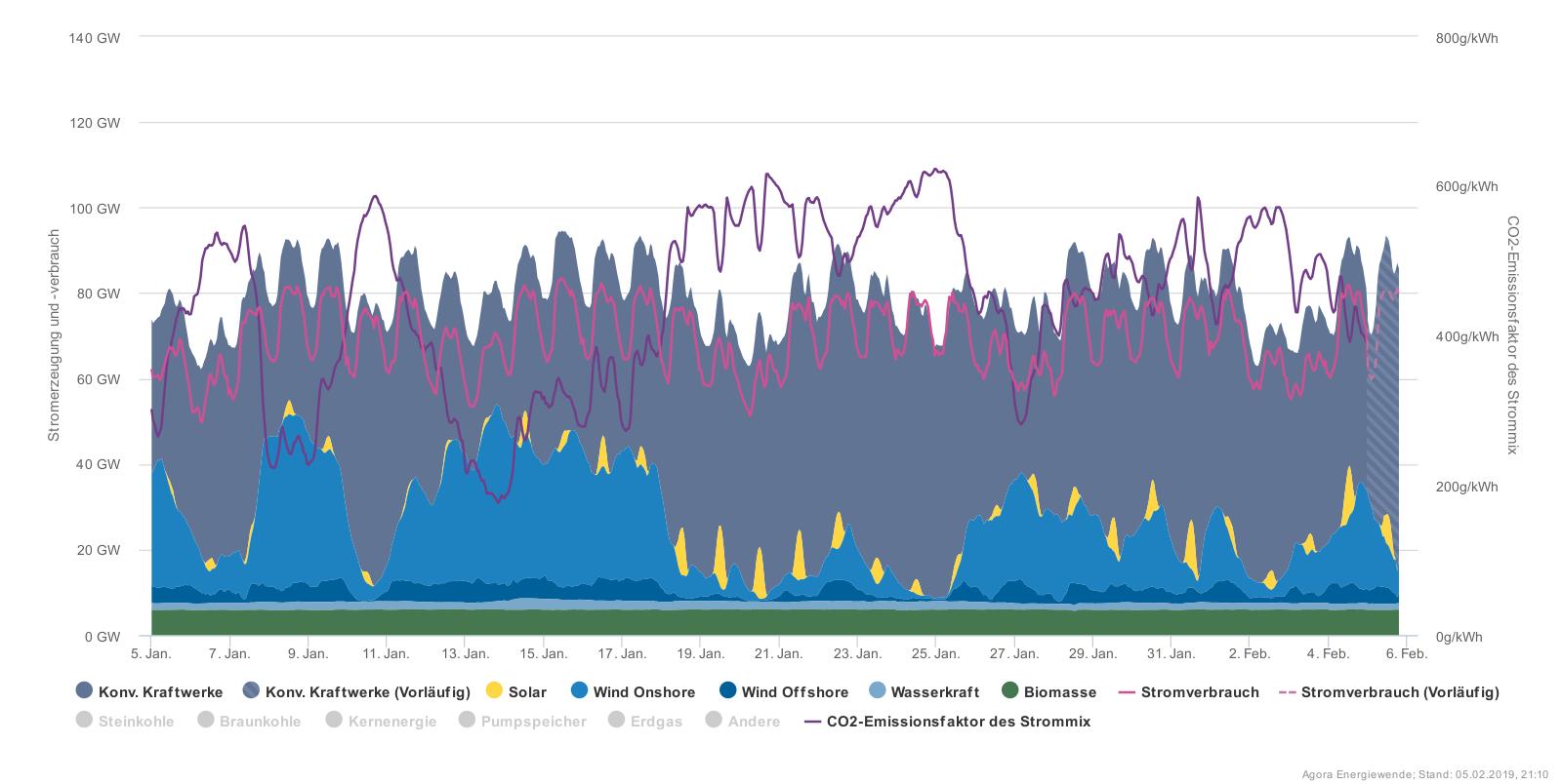 Na údajích z Agorametru za poslední měsíc je vidět, že období, kdy fouká málo nebo téměř vůbec, nejsou vůbec výjimkou. A slunce v lednu moc opravdu moc nedodá (zelená – biomasa, velmi světle modrá – voda, tmavě modrá – mořské větrné, světlejší modrá