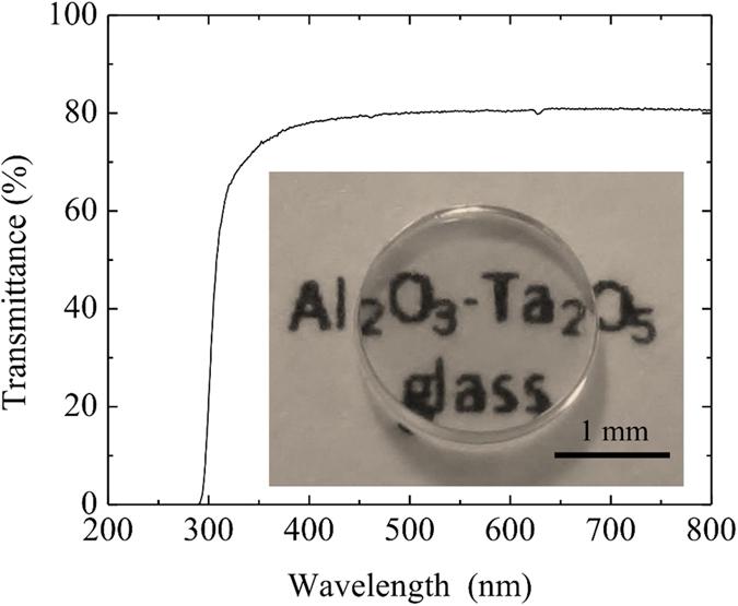 Transmitance, množství světla o určité vlnové délce, které prošlo sklem. Kredit: Rosales-Sosa et al. (2015).