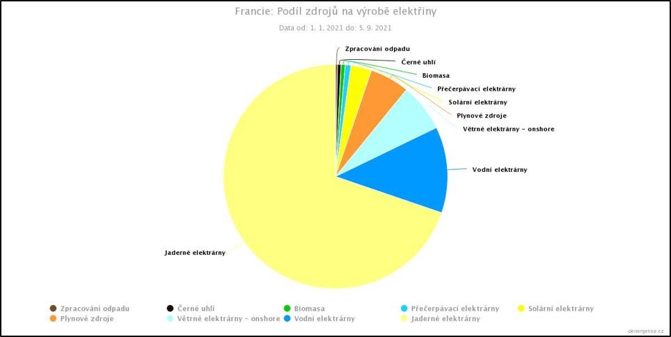 Podíl jednotlivých zdrojů na dosavadní výrobě v roce 2021 ve Francii. Seřazeno zleva doprava od těch s největším podílem. Jádro dodalo 70 % elektřiny, fosilní zdroje pak pouze 6 %. (Zdroj oenergetice).