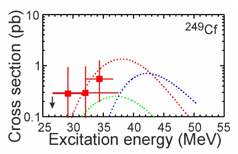 Pravděpodobnosti reakcí 48Ca na 249Cf s vypaření tří neutronů (červeně), dvou neutronů (zeleně) a čtyř neutronů (modře) v závislosti na excitační energii, která závisí na vnesené energii urychleného jádra svazku. Vyznačeny jsou i experimentální výsle