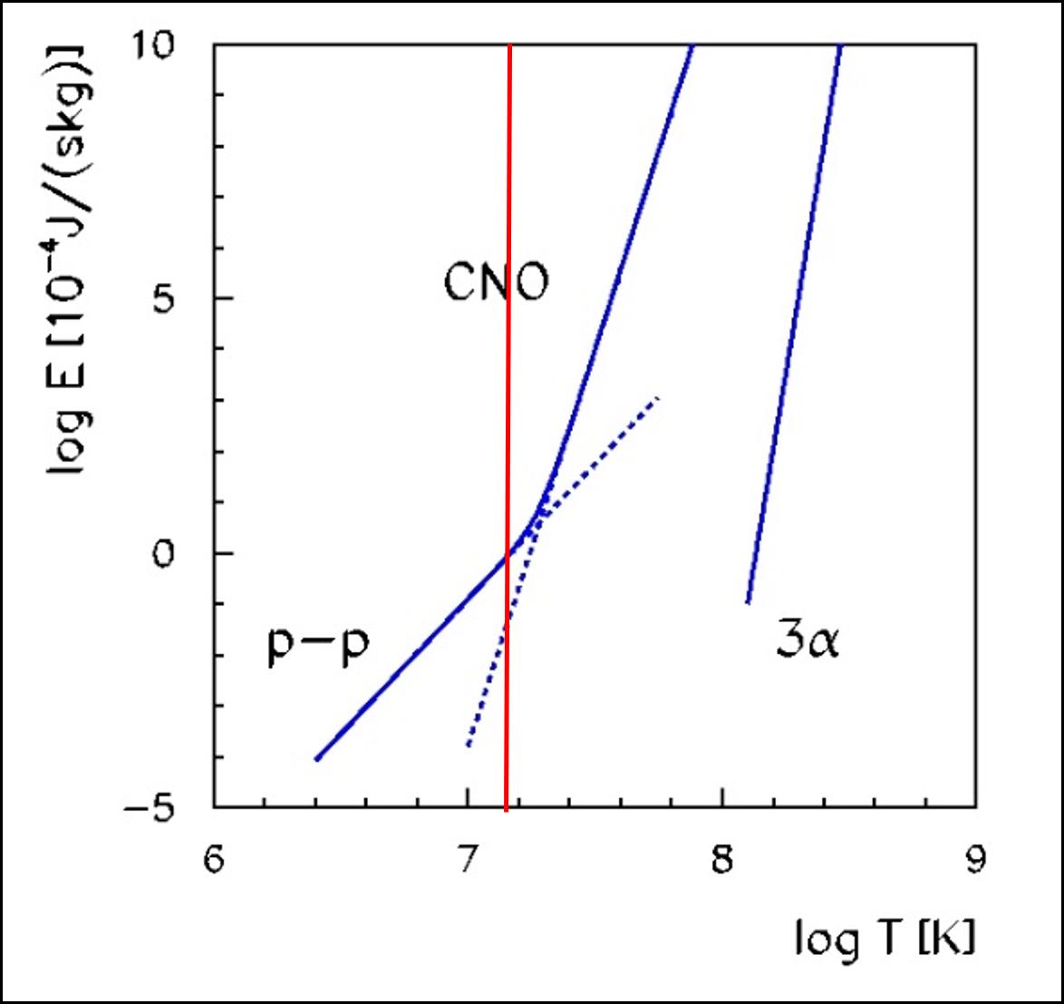 Přeměna protonů v hélium probíhá s různou pravděpodobností v závislosti na teplotě. V grafu je ukázána závislost produkované energie daným cyklem reakcí na teplotě. Závislost je extrémně silná, proto je zobrazení v logaritmickém měřítku. Je vidět, že