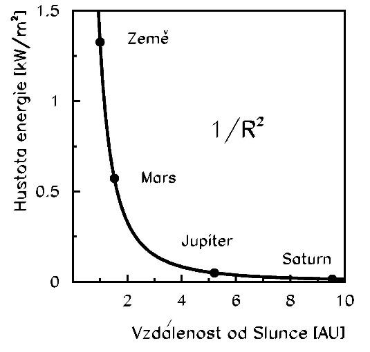 Závislost energie slunečního záření dopadajícího na jeden m2 za sekundu na vzdálenosti sondy od Slunce (1 astronomická jednotka AU je dána vzdáleností Země od Slunce – okolo 150 milionů km). Velikost této energie klesá s kvadrátem