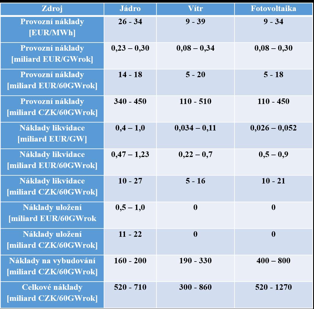 Tabulka srovnávající náklady v jednotlivých oblastech (provozní, na likvidaci, na vybudování).