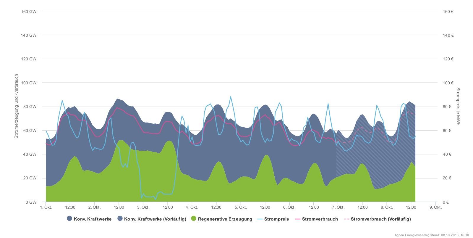 Vysoké ceny dováženého černého uhlí a plynu i nárůst ceny povolenek přispěl k značnému růstu cen silové elektřiny na trhu, která se teď v různých fázích denního diagramu pohybuje mezi 50 až 80 EUR/MWh. V okamžiku, kdy však začne ideálně foukat, klesn