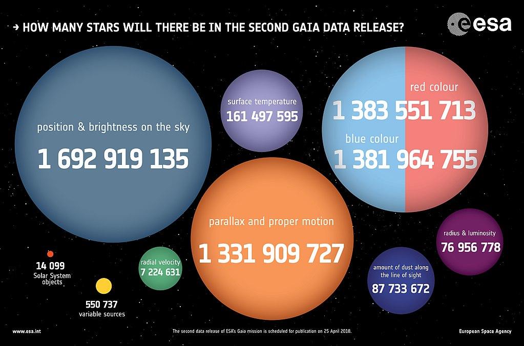 Druhá dávka dat observatoře Gaia. Kredit: ESA.